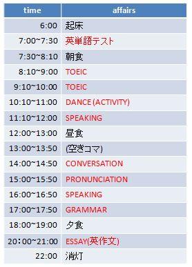 語学留学カリキュラム