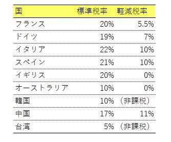 各国の標準税率および軽減税率
